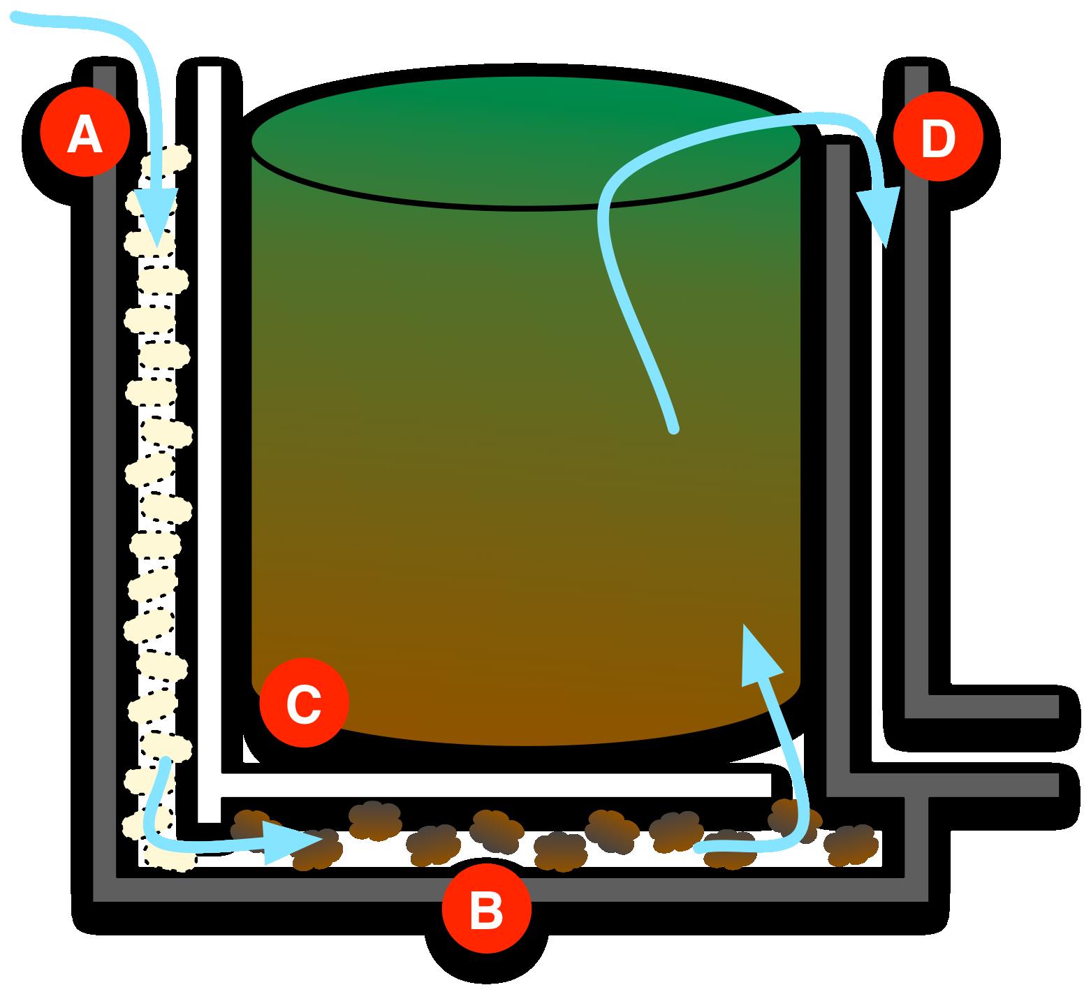 Filtre maison pour bassin pour les poids et tailles des for Pompes et filtres pour bassins de jardin